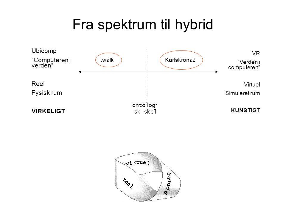 Fra spektrum til hybrid Ubicomp Computeren i verden Reel Fysisk rum VIRKELIGT VR Verden i computeren Virtuel Simuleret rum KUNSTIGT ontologi sk skel.walkKarlskrona2