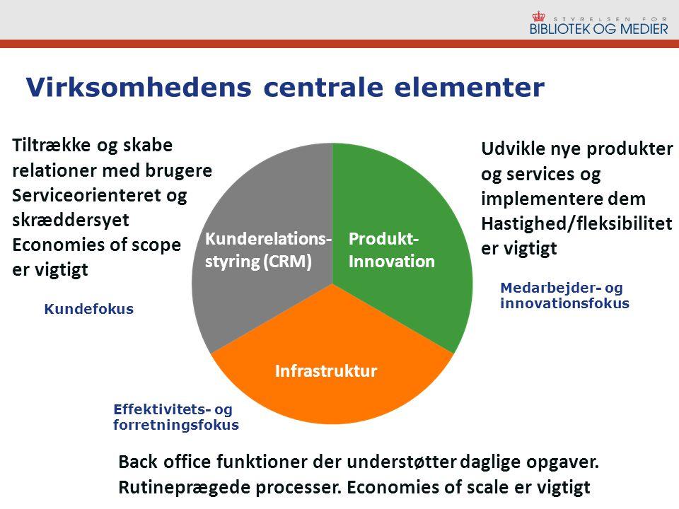 Kunderelations- styring (CRM) Produkt- Innovation Infrastruktur Back office funktioner der understøtter daglige opgaver.