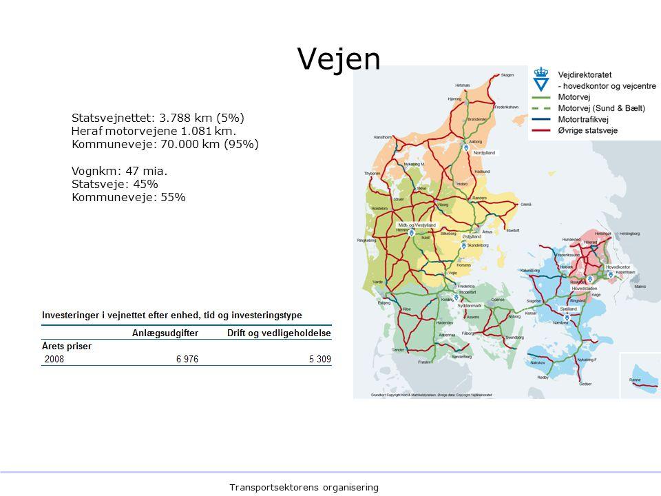 Transportsektorens organisering Vejen Statsvejnettet: 3.788 km (5%) Heraf motorvejene 1.081 km.