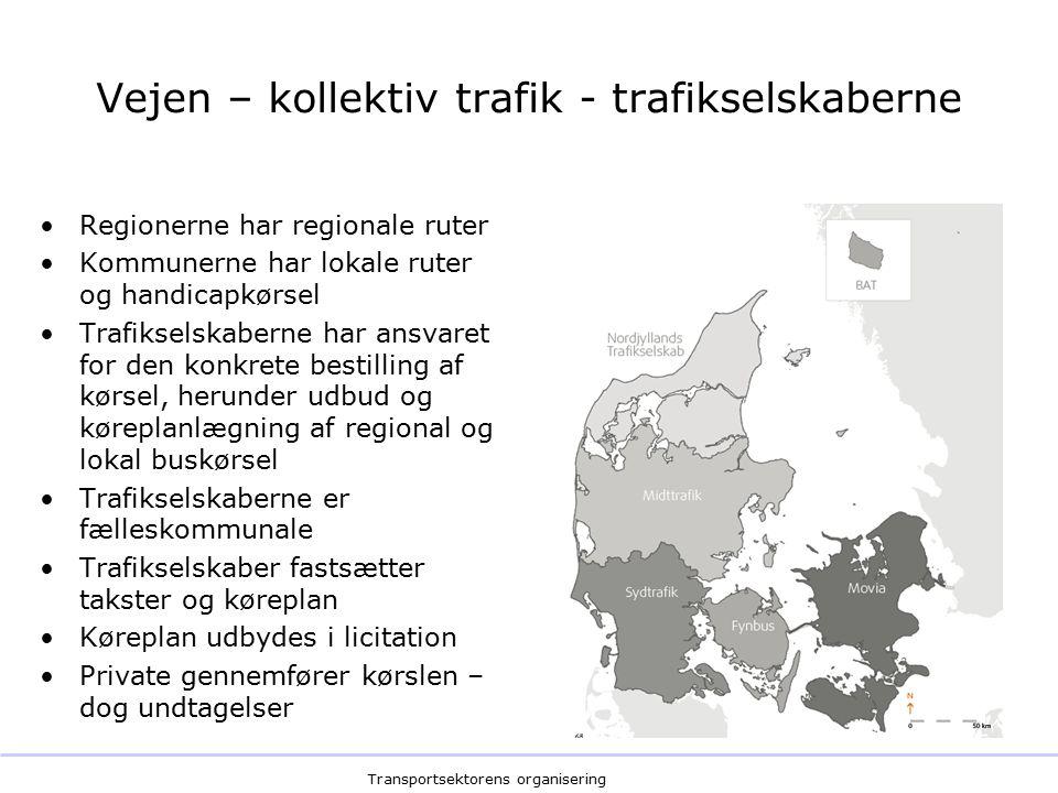 Transportsektorens organisering Vejen – kollektiv trafik - trafikselskaberne Regionerne har regionale ruter Kommunerne har lokale ruter og handicapkørsel Trafikselskaberne har ansvaret for den konkrete bestilling af kørsel, herunder udbud og køreplanlægning af regional og lokal buskørsel Trafikselskaberne er fælleskommunale Trafikselskaber fastsætter takster og køreplan Køreplan udbydes i licitation Private gennemfører kørslen – dog undtagelser