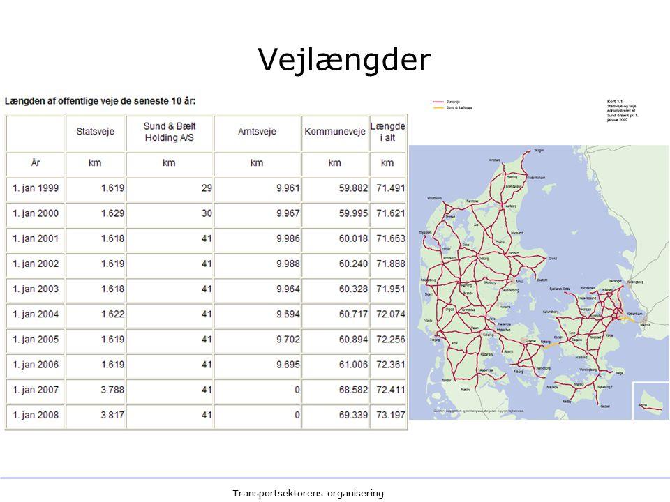 Transportsektorens organisering Vejlængder