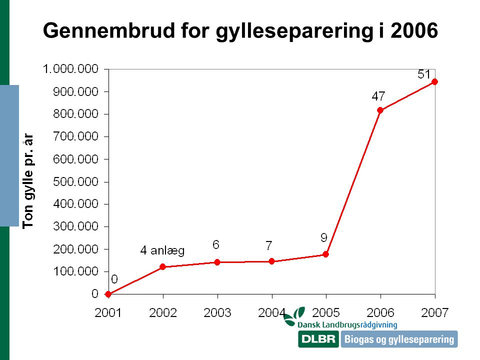 Gennembrud for gylleseparering i 2006