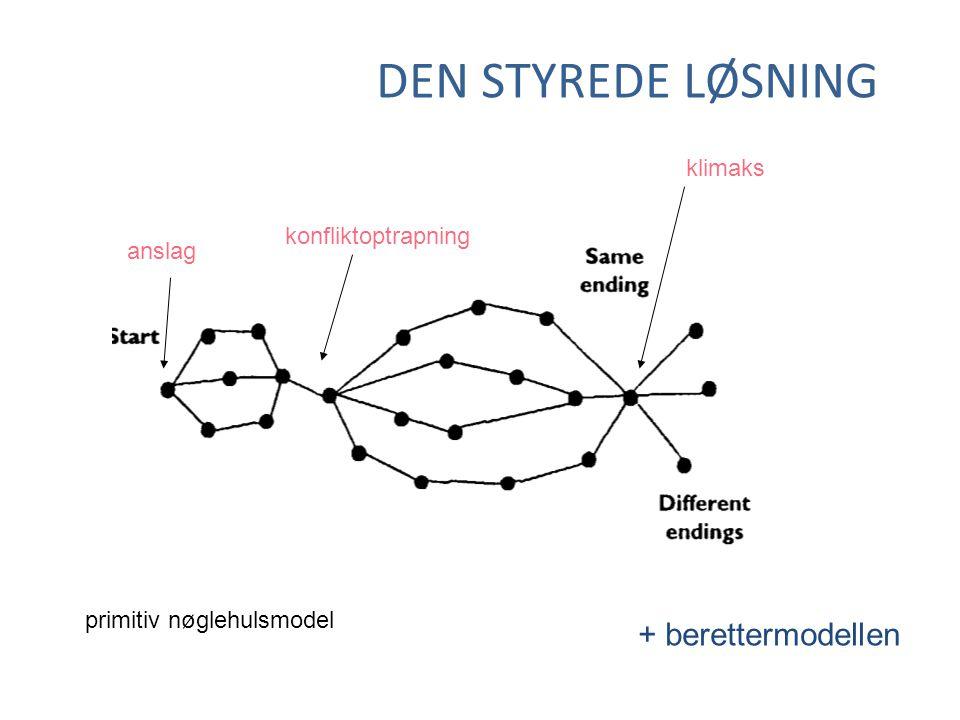 DEN STYREDE LØSNING primitiv nøglehulsmodel konfliktoptrapning klimaks anslag + berettermodellen