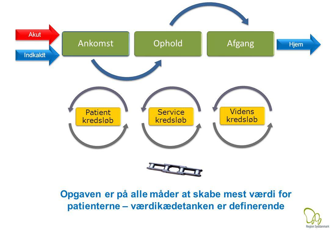 AnkomstOpholdAfgang Akut Indkaldt Hjem Patient kredsløb Service kredsløb Videns kredsløb Opgaven er på alle måder at skabe mest værdi for patienterne – værdikædetanken er definerende