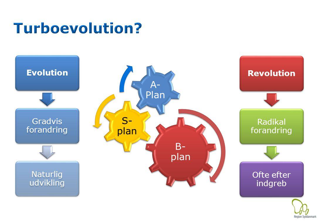 Evolution Gradvis forandring Naturlig udvikling Revolution Radikal forandring Ofte efter indgreb B- plan S- plan A- Plan
