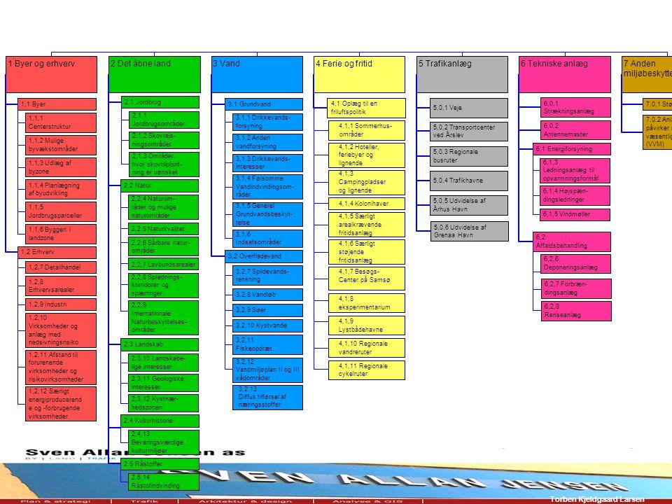 7 Anden miljøbeskyttelse 7,0,1 Støj 7,0,2 Anlæg, der påvirker miljøet i væsentlig grad (VVM) 6 Tekniske anlæg 6,1 Energiforsyning 6,2 Affaldsbehandling 6,1,3 Ledningsanlæg til opvarmningsformål 6,1,4 Højspæn- dingsledninger 6,1,5 Vindmøller 6,2,6 Deponeringsanlæg 6,2,7 Forbræn- dingsanlæg 6,2,8 Renseanlæg 6,0,1 Strækningsanlæg 6,0,2 Antennemaster 5 Trafikanlæg 5,0,1 Veje 5,0,2 Transportcenter ved Årslev 5,0,3 Regionale busruter 5,0,4 Trafikhavne 5,0,5 Udvidelse af Århus Havn 4 Ferie og fritid 4,1 Oplæg til en friluftspolitik 4,1,1 Sommerhus- 4,1,2 Hoteller, feriebyer og lignende 4,1,3 Campingpladser og lignende 4,1,4 Kolonihaver 4,1,5 Særligt arealkrævende fritidsanlæg 4,1,6 Særligt støjende fritidsanlæg 4,1,7 Besøgs- Center på Samsø 4,1,8 eksperimentarium 4,1,9 Lystbådehavne 4,1,10 Regionale vandreruter 4,1,11 Regionale cykelruter 3 Vand 3,1 Grundvand 3,2 Overfladevand 3,1,1 Drikkevands- forsyning 3,1,2 Anden vandforsyning 3,1,3 Drikkevands- interesser 3,1,4 Følsomme Vandindvindingsom- råder 3,1,5 Generel Grundvandsbeskyt- telse 3,1,6 Indsatsområder 3,2,7 Spildevands- rensning 3,2,8 Vandløb 3,2,9 Søer 3,2,10 Kystvande 3,2,11 Fiskeopdræt 3,2,12 Vandmiljøplan II og III vådområder 2 Det åbne land1 Byer og erhverv 1,1 Byer 1,2 Erhverv 1,1,1 Centerstruktur 1,1,2 Mulige byvækstområder 1,1,3 Udlæg af byzone 1,1,4 Planlægning af byudvikling 1,1,5 Jordbrugsparceller 1,1,6 Byggeri i landzone 1,2,7 Detailhandel 1,2,8 Erhvervsarealer 1,2,9 Industri 1,2,10 Virksomheder og anlæg med nedsivningsrisiko 1,2,11 Afstand til forurenende virksomheder og risikovirksomheder 1,2,12 Særligt energiproducerend e og -forbrugende virksomheder 2,1 Jordbrug 2,1,1 Jordbrugsområder 2,1,2 Skovrejs- ningsområder 2,1,3 Områder, hvor skovtilplant- ning er uønsket 2,2 Natur 2,2,4 Naturom- råder og mulige naturområder 2,2,5 Naturkvalitet 2,2,7 Lavbundsarealer 2,2,8 Sprednings- korridorer og spærringer 2,2,9 Internationale Naturbeskyttelses- områder 2,2,6 Sårbare natur- områder 2,3 Landskab 2,3,10 Landsk