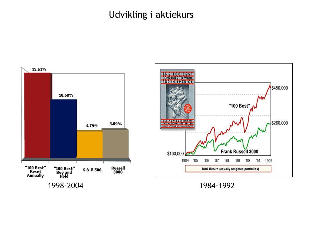 Udvikling i aktiekurs 1998-20041984-1992