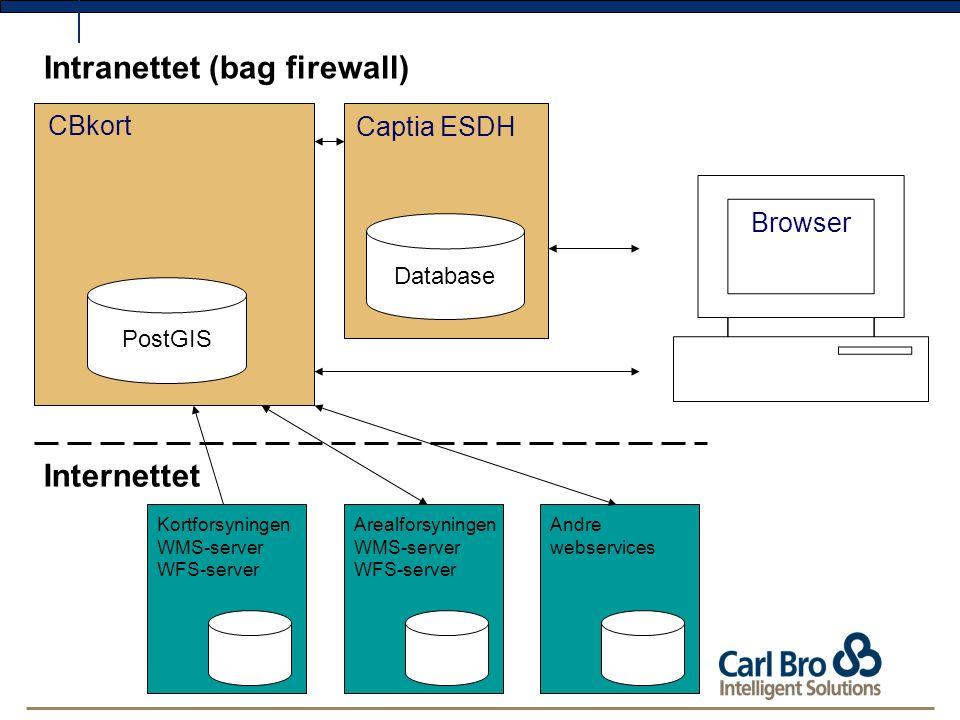 Kortforsyningen WMS-server WFS-server Arealforsyningen WMS-server WFS-server Andre webservices PostGIS Intranettet (bag firewall) Internettet CBkort Captia ESDH Database Browser