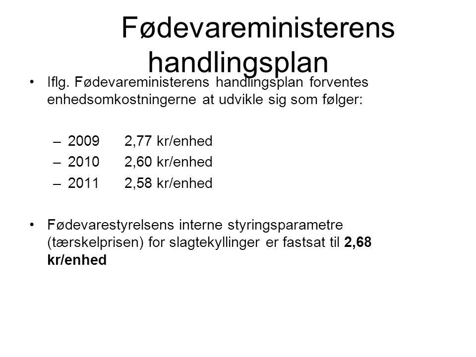 Fødevareministerens handlingsplan Iflg.