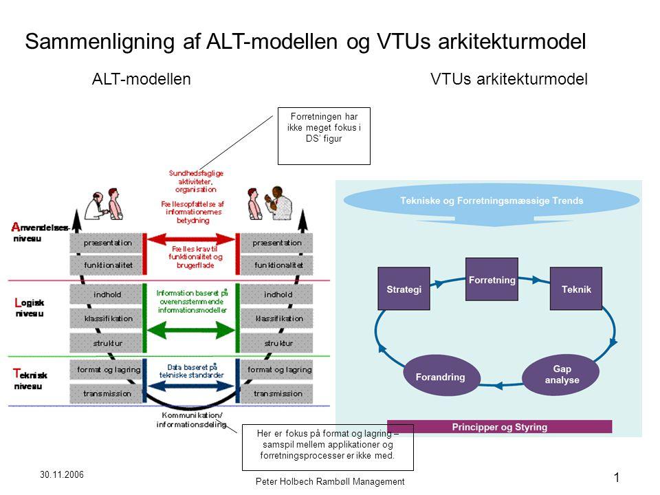 30.11.2006 Peter Holbech Rambøll Management 1 Sammenligning af ALT-modellen og VTUs arkitekturmodel VTUs arkitekturmodelALT-modellen Forretningen har ikke meget fokus i DS' figur Her er fokus på format og lagring – samspil mellem applikationer og forretningsprocesser er ikke med.