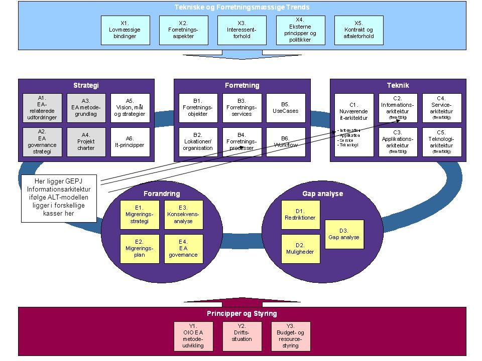 30.11.2006 Peter Holbech Rambøll Management 2 Her ligger GEPJ Informationsarkitektur ifølge ALT-modellen ligger i forskellige kasser her