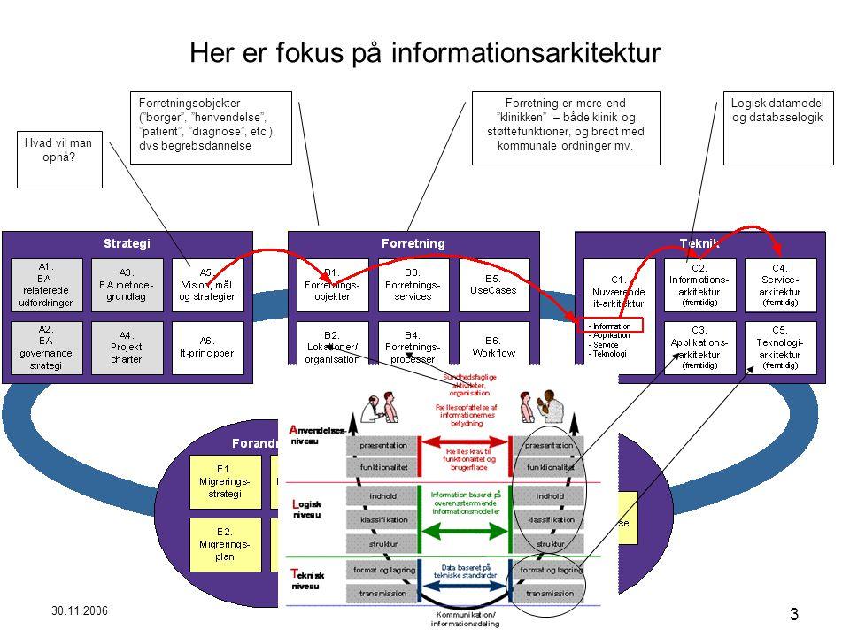 30.11.2006 Peter Holbech Rambøll Management 3 Her er fokus på informationsarkitektur Hvad vil man opnå.