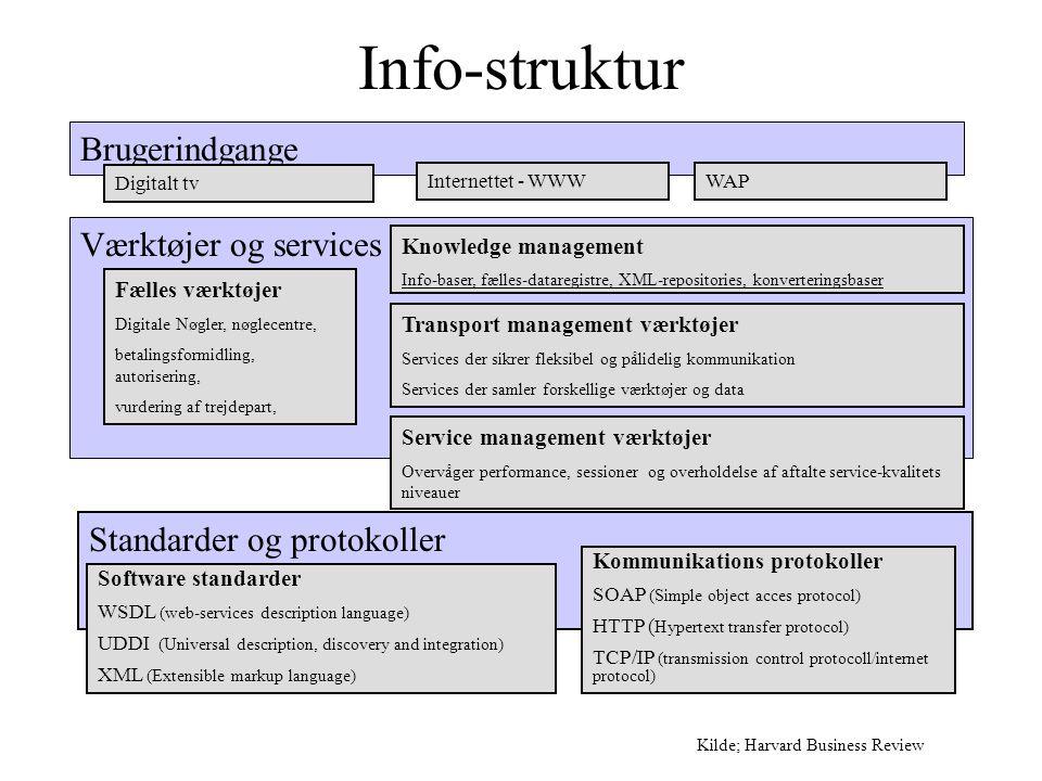 Værktøjer og services Standarder og protokoller Info-struktur Brugerindgange Digitalt tv Internettet - WWWWAP Knowledge management Info-baser, fælles-dataregistre, XML-repositories, konverteringsbaser Transport management værktøjer Services der sikrer fleksibel og pålidelig kommunikation Services der samler forskellige værktøjer og data Fælles værktøjer Digitale Nøgler, nøglecentre, betalingsformidling, autorisering, vurdering af trejdepart, Service management værktøjer Overvåger performance, sessioner og overholdelse af aftalte service-kvalitets niveauer Software standarder WSDL (web-services description language) UDDI (Universal description, discovery and integration) XML (Extensible markup language) Kommunikations protokoller SOAP (Simple object acces protocol) HTTP ( Hypertext transfer protocol) TCP/IP (transmission control protocoll/internet protocol) Kilde; Harvard Business Review