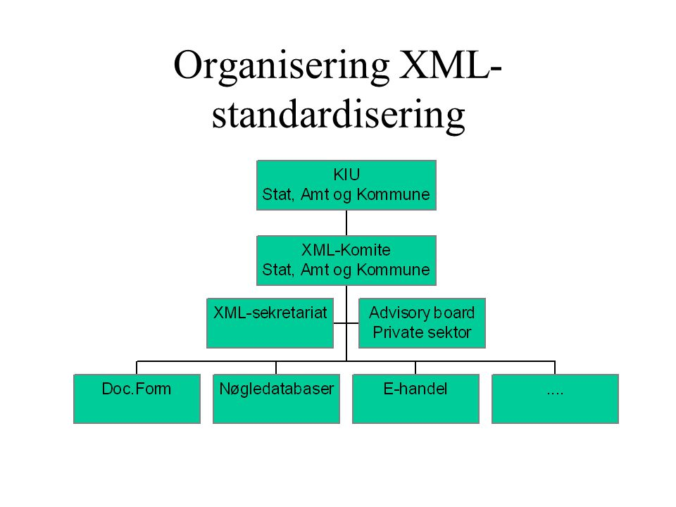 Organisering XML- standardisering