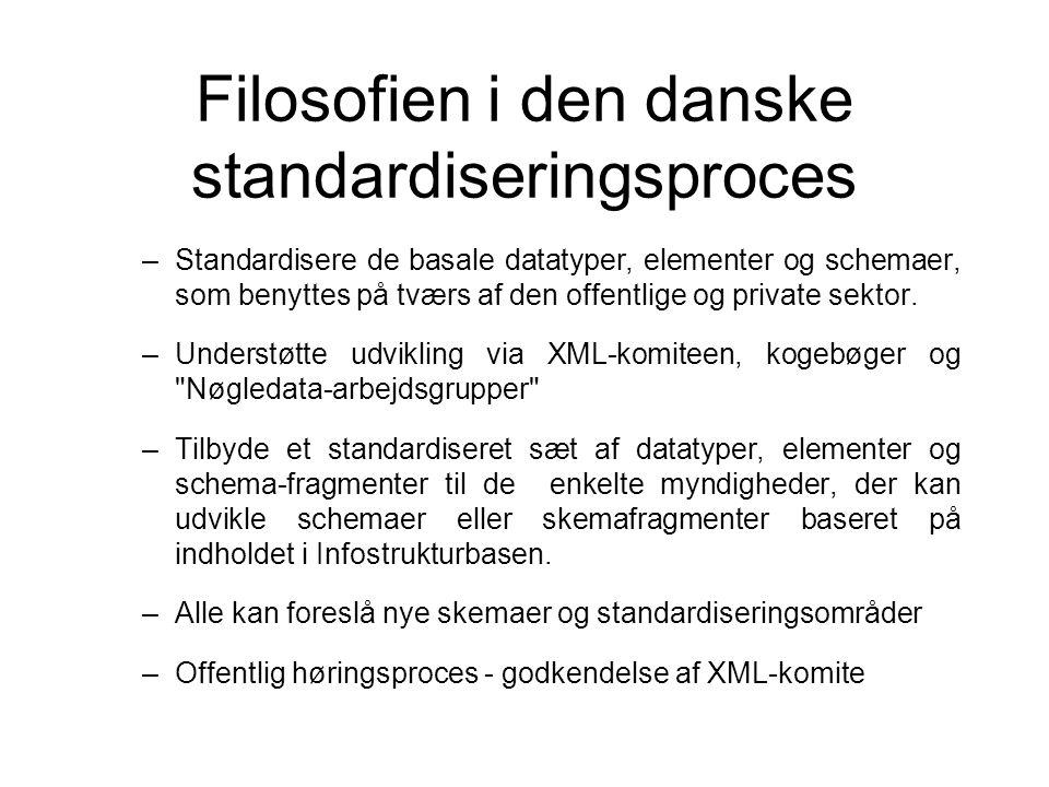 Filosofien i den danske standardiseringsproces –Standardisere de basale datatyper, elementer og schemaer, som benyttes på tværs af den offentlige og private sektor.