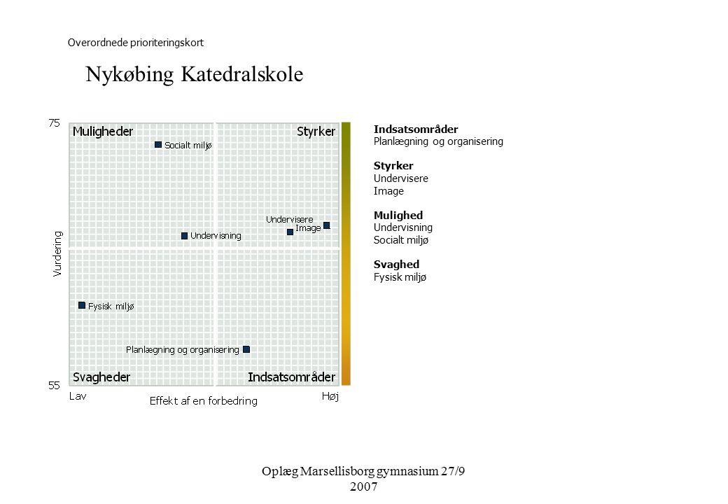 Oplæg Marsellisborg gymnasium 27/9 2007 Overordnede prioriteringskort Indsatsområder Planlægning og organisering Styrker Undervisere Image Mulighed Undervisning Socialt miljø Svaghed Fysisk miljø Nykøbing Katedralskole