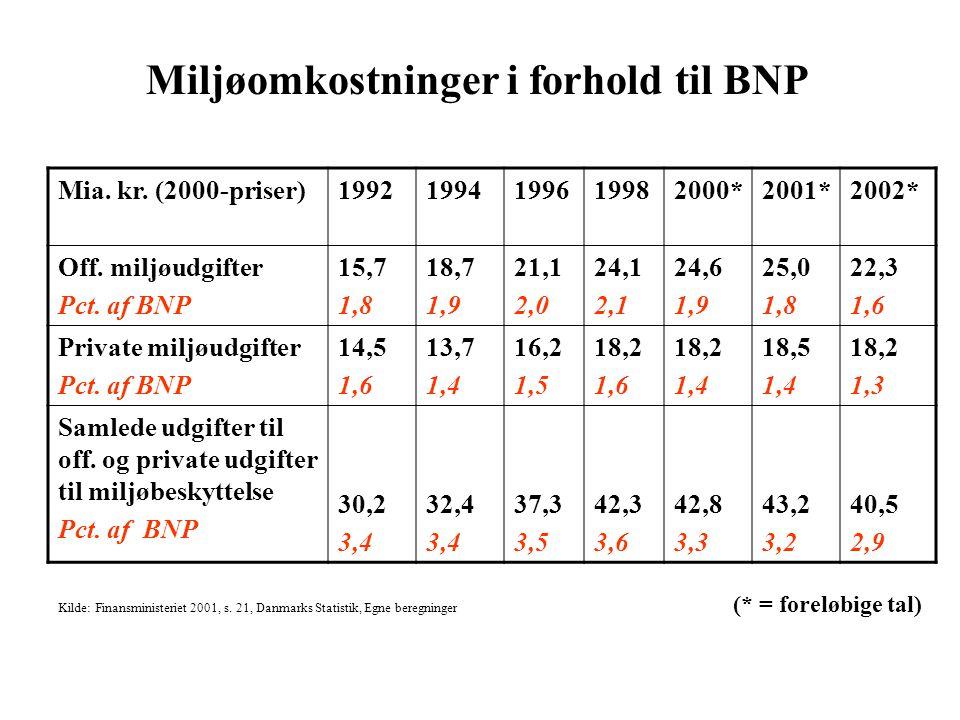 Miljøomkostninger i forhold til BNP Mia. kr. (2000-priser)19921994199619982000*2001*2002* Off.