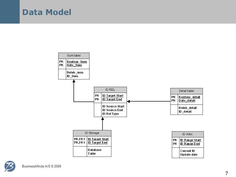 BusinessMinds A/S © 2006 7 Data Model
