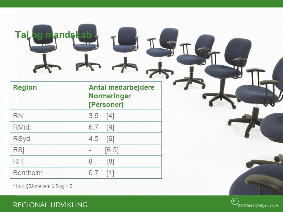 Tal og mandskab RegionAntal medarbejdere Normeringer [Personer] RN3.9 [4] RMidt6.7 [9] RSyd4.5 [6] RSj- [6.5] RH8 [8] Bornholm0.7 [1] * inkl.