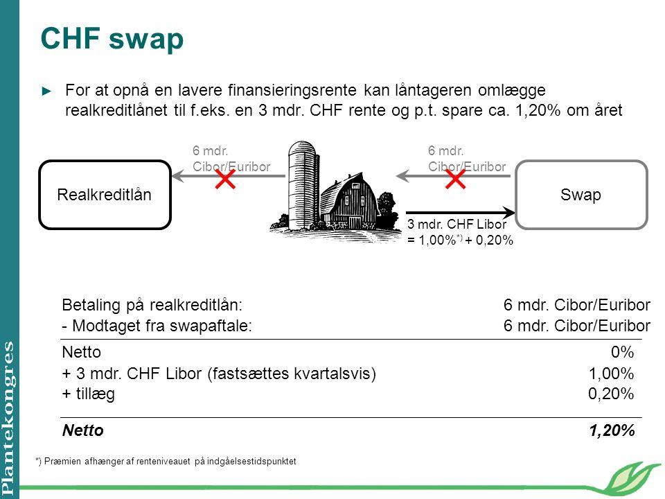 CHF swap ► For at opnå en lavere finansieringsrente kan låntageren omlægge realkreditlånet til f.eks.