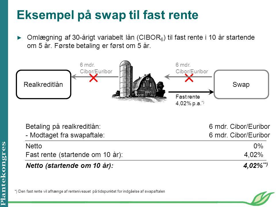 Eksempel på swap til fast rente ► Omlægning af 30-årigt variabelt lån (CIBOR 6 ) til fast rente i 10 år startende om 5 år.