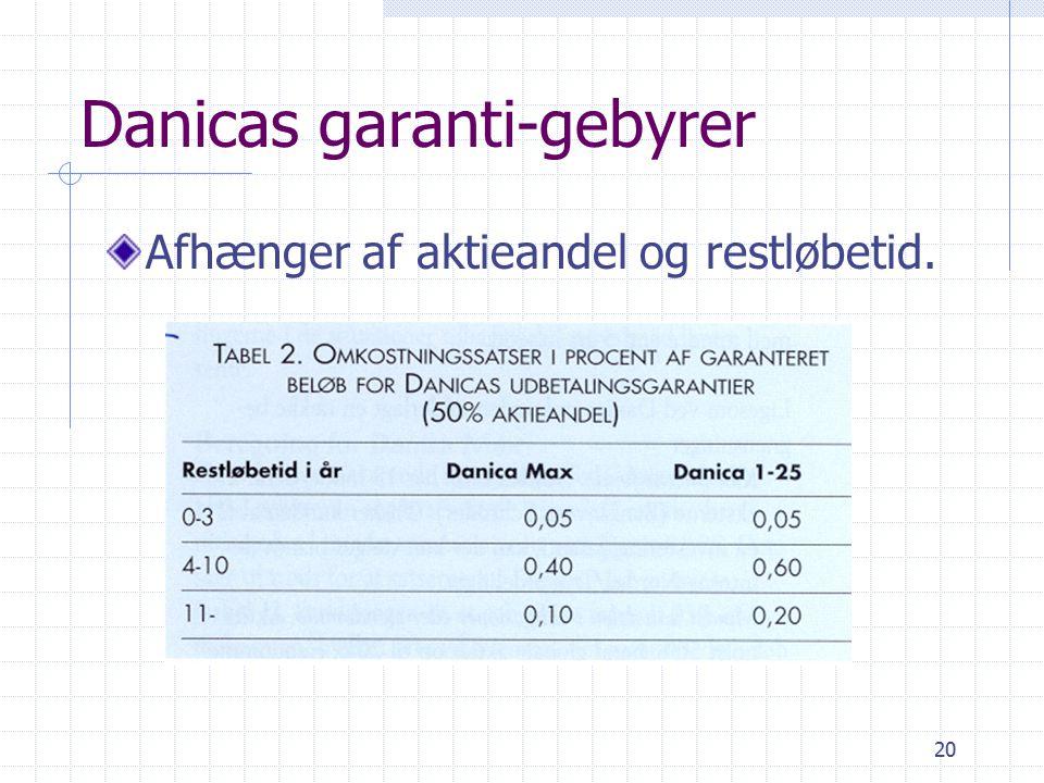 20 Danicas garanti-gebyrer Afhænger af aktieandel og restløbetid.