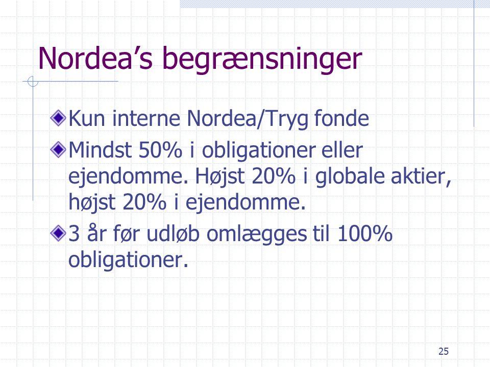 25 Nordea's begrænsninger Kun interne Nordea/Tryg fonde Mindst 50% i obligationer eller ejendomme.