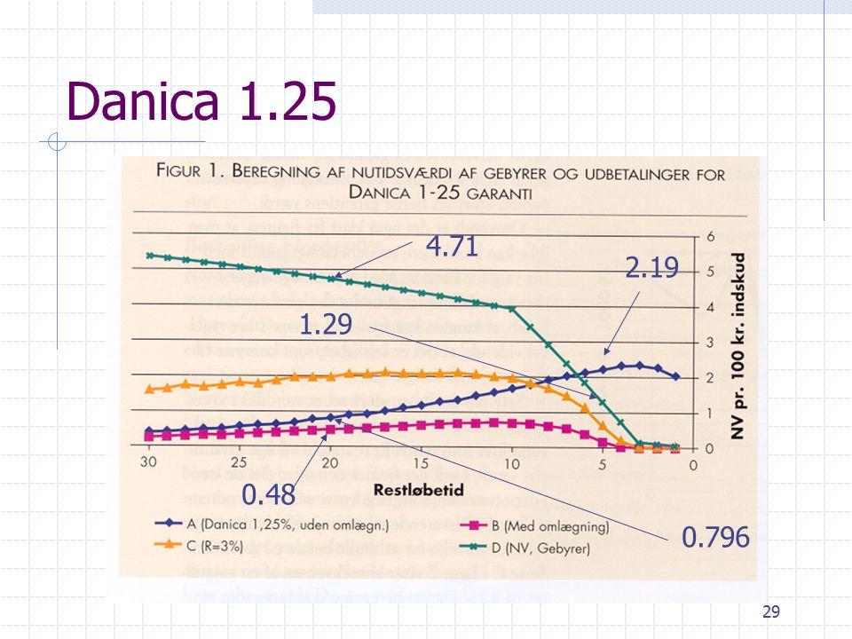 29 Danica 1.25 2.19 1.29 0.796 4.71 0.48