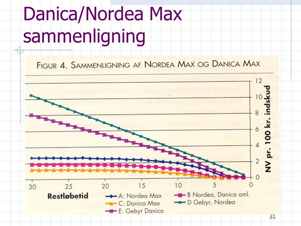 31 Danica/Nordea Max sammenligning
