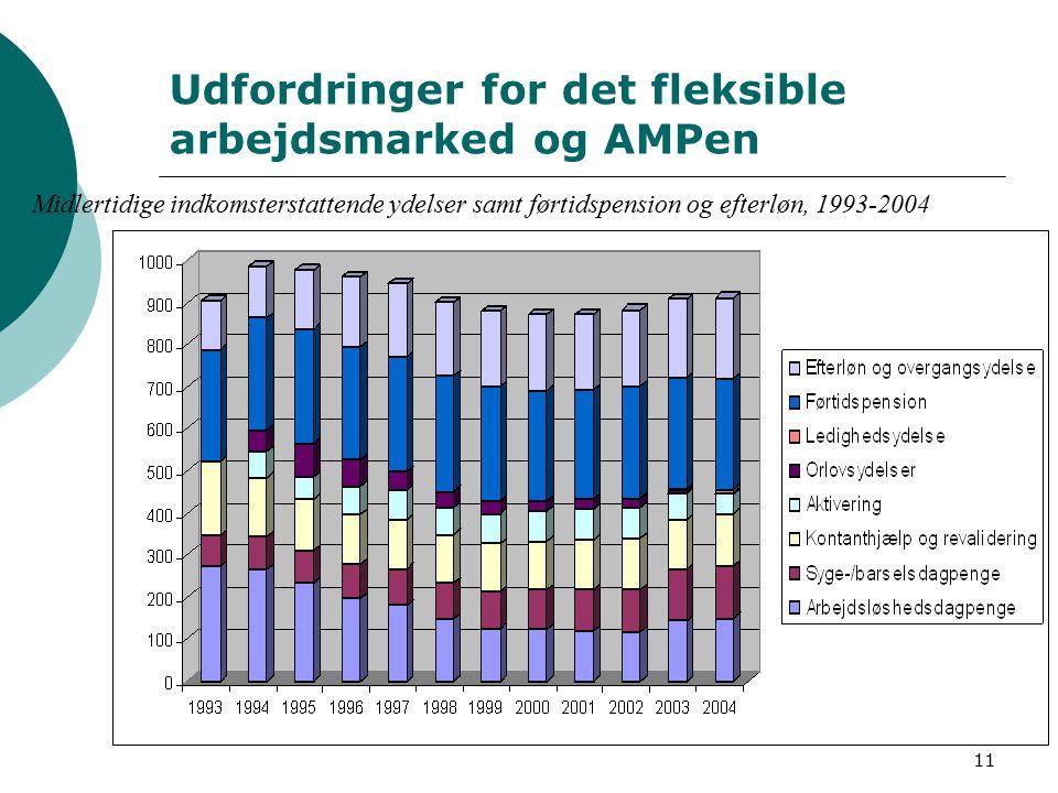11 Udfordringer for det fleksible arbejdsmarked og AMPen Midlertidige indkomsterstattende ydelser samt førtidspension og efterløn, 1993-2004