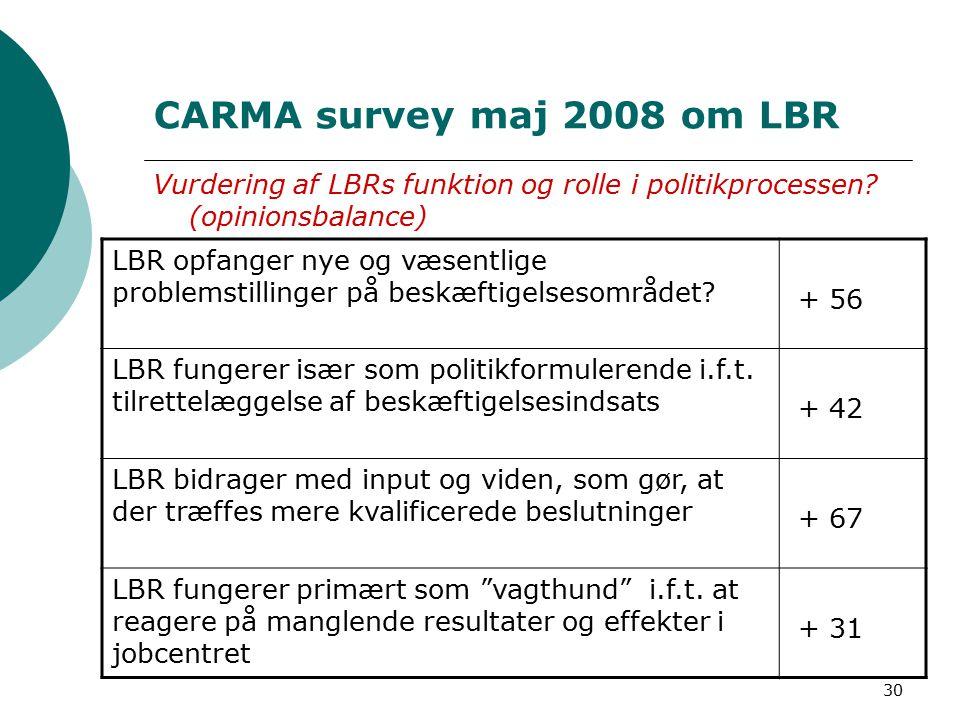 30 CARMA survey maj 2008 om LBR Vurdering af LBRs funktion og rolle i politikprocessen.