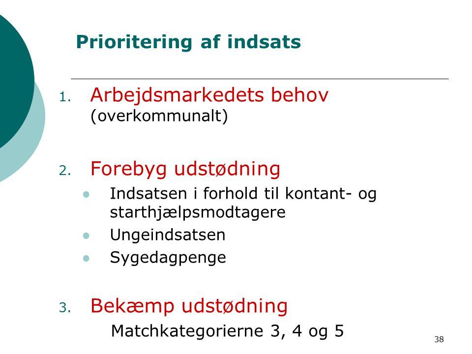 38 Prioritering af indsats 1. Arbejdsmarkedets behov (overkommunalt) 2.