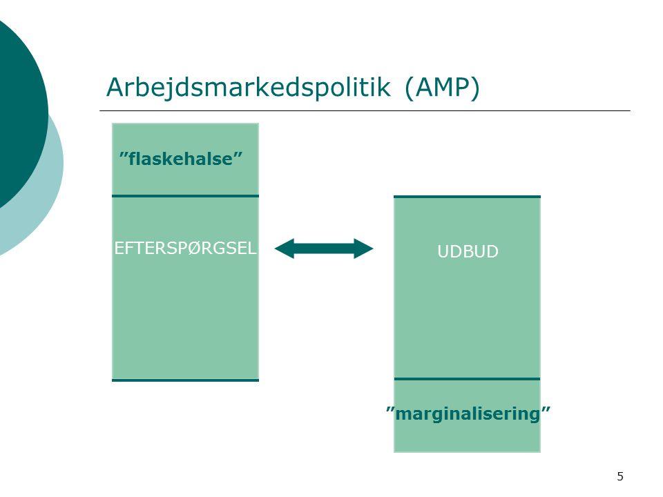 5 Arbejdsmarkedspolitik (AMP) flaskehalse EFTERSPØRGSEL UDBUD marginalisering