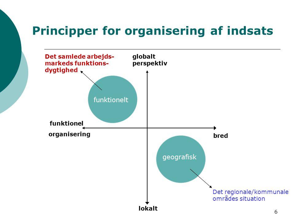 6 Principper for organisering af indsats funktionelt geografisk Det samlede arbejds- markeds funktions- dygtighed globalt perspektiv funktionel organisering lokalt bred Det regionale/kommunale områdes situation