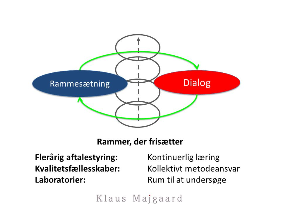 Rammesætning Dialog Flerårig aftalestyring:Kontinuerlig læring Kvalitetsfællesskaber:Kollektivt metodeansvar Laboratorier:Rum til at undersøge Rammer, der frisætter