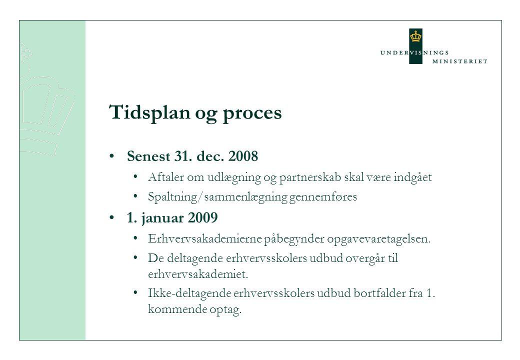 Tidsplan og proces Senest 31. dec.