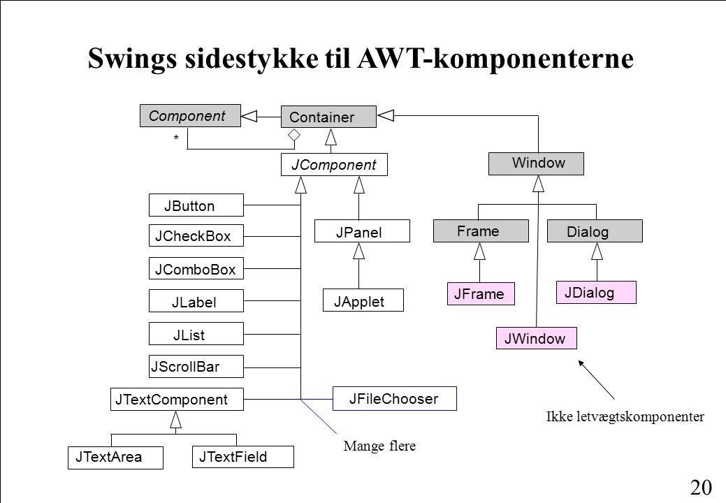 20 Swings sidestykke til AWT-komponenterne JApplet JPanel JScrollBar JList JLabel JComboBox JCheckBox JButton JTextComponent JTextArea JTextField JComponent Container Component * Window Frame Dialog JFrame JWindow JDialog JFileChooser Ikke letvægtskomponenter Mange flere