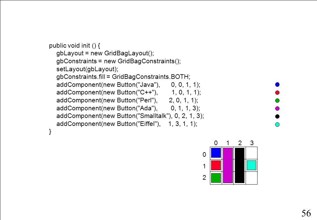 56 public void init () { gbLayout = new GridBagLayout(); gbConstraints = new GridBagConstraints(); setLayout(gbLayout); gbConstraints.fill = GridBagConstraints.BOTH; addComponent(new Button( Java ), 0, 0, 1, 1); addComponent(new Button( C++ ), 1, 0, 1, 1); addComponent(new Button( Perl ), 2, 0, 1, 1); addComponent(new Button( Ada ), 0, 1, 1, 3); addComponent(new Button( Smalltalk ), 0, 2, 1, 3); addComponent(new Button( Eiffel ), 1, 3, 1, 1); } 0 1 2 0123