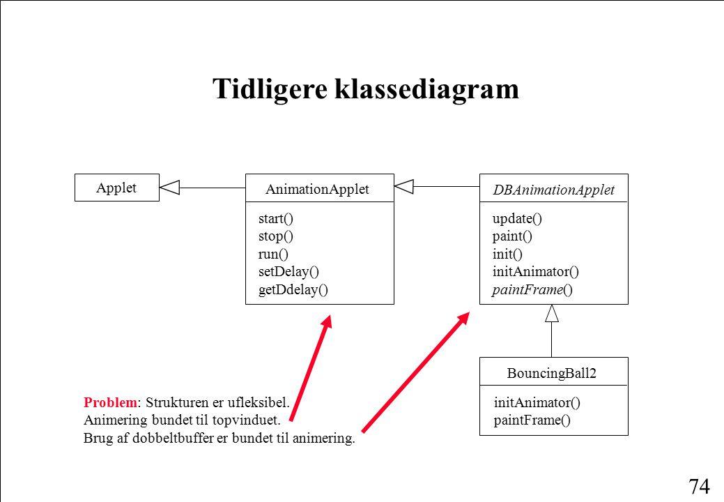 74 Tidligere klassediagram AnimationApplet start() stop() run() setDelay() getDdelay() Applet DBAnimationApplet update() paint() init() initAnimator() paintFrame() BouncingBall2 initAnimator() paintFrame() Problem: Strukturen er ufleksibel.