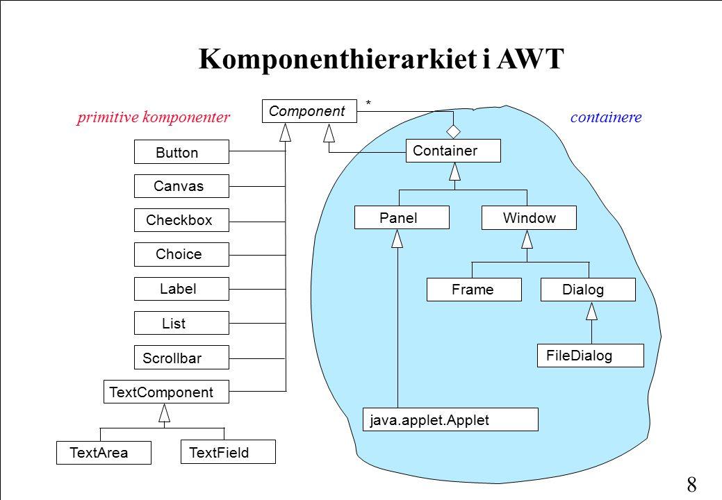 8 Komponenthierarkiet i AWT Component PanelWindow FrameDialog FileDialog java.applet.Applet Scrollbar List Label Choice Checkbox Button Canvas TextComponent TextAreaTextField primitive komponenter Container * containere