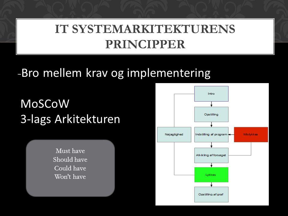 - Bro mellem krav og implementering MoSCoW 3-lags Arkitekturen IT SYSTEMARKITEKTURENS PRINCIPPER Must have Should have Could have Won t have