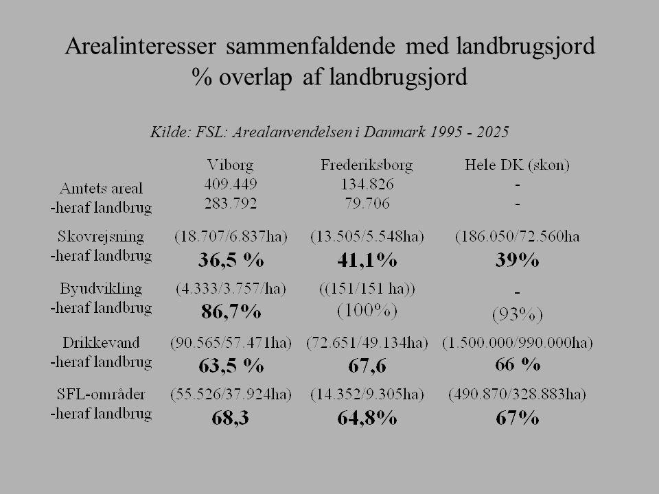 Arealinteresser sammenfaldende med landbrugsjord % overlap af landbrugsjord Kilde: FSL: Arealanvendelsen i Danmark 1995 - 2025