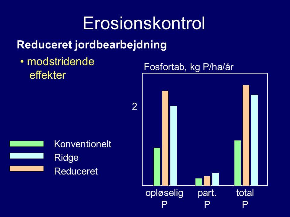 Erosionskontrol Reduceret jordbearbejdning modstridende effekter opløselig P part.