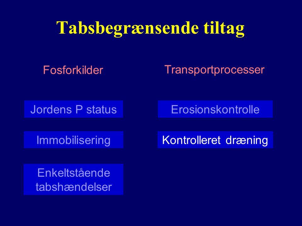 Tabsbegrænsende tiltag Fosforkilder Transportprocesser Jordens P status Enkeltstående tabshændelser Erosionskontrolle Kontrolleret dræningImmobilisering