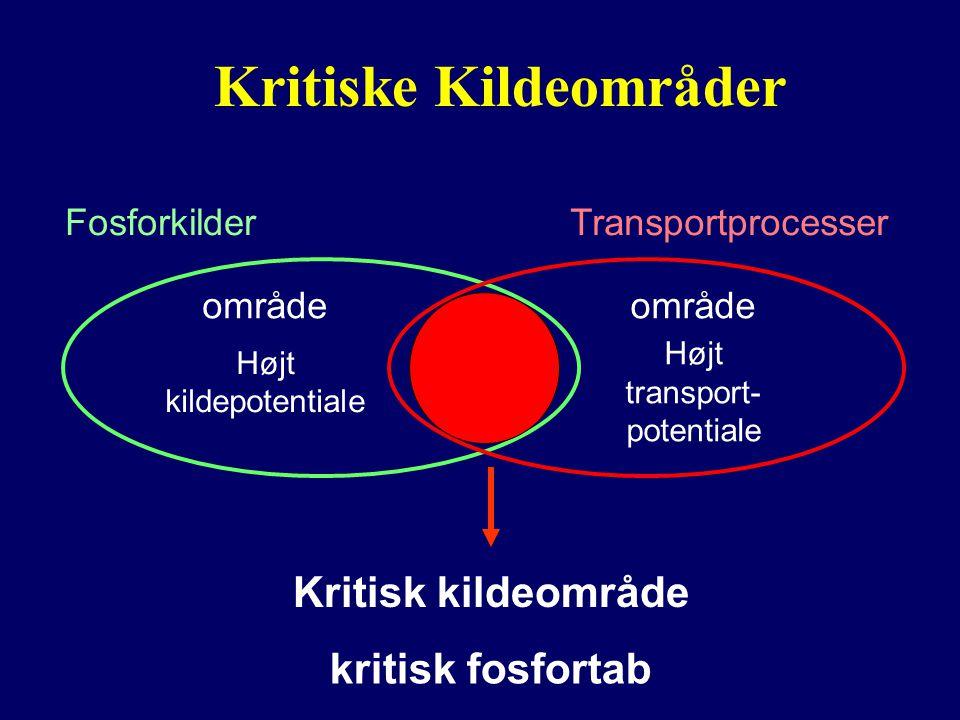 Kritiske Kildeområder kritisk fosfortab Højt kildepotentiale Fosforkilder område Højt transport- potentiale Transportprocesser område Kritisk kildeområde