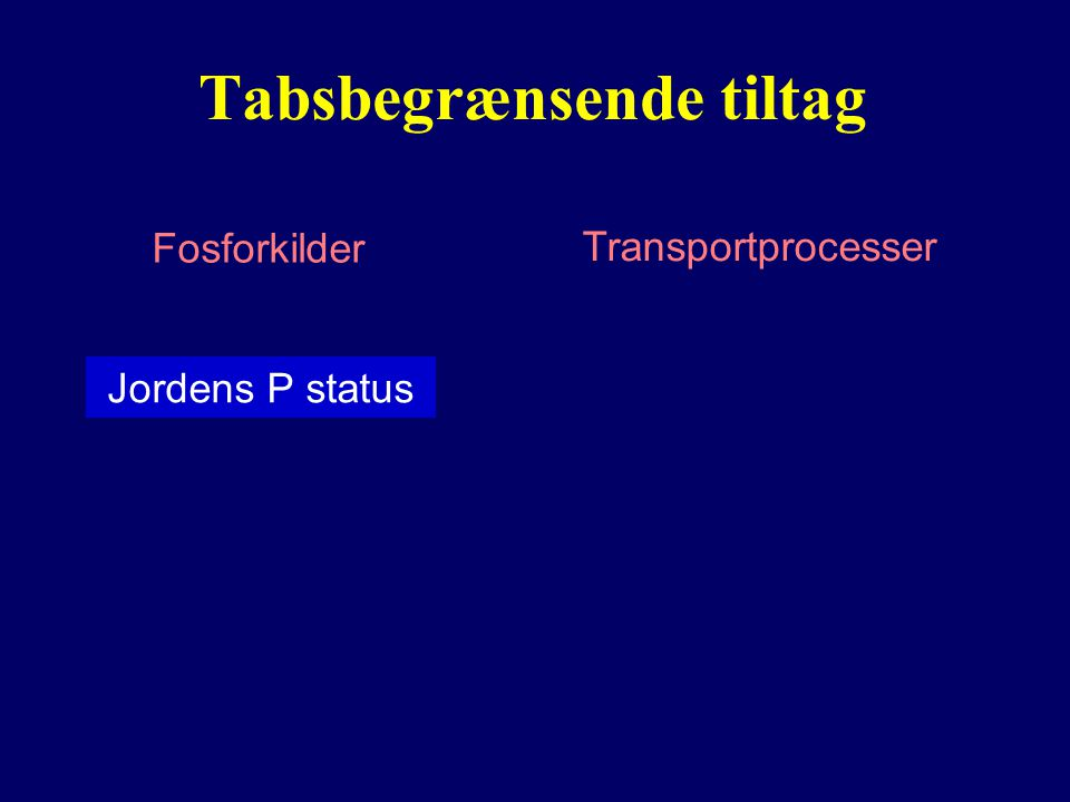 Tabsbegrænsende tiltag Fosforkilder Transportprocesser Jordens P status