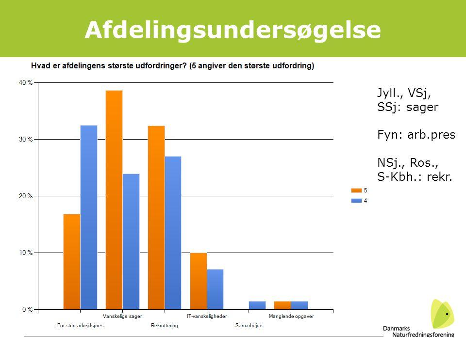 12 Afdelingsundersøgelse Jyll., VSj, SSj: sager Fyn: arb.pres NSj., Ros., S-Kbh.: rekr.