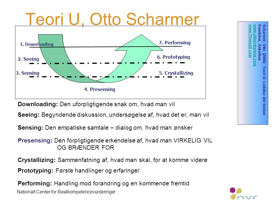 Teori U, Otto Scharmer Nationalt Center for Realkompetencevurderinger 1.