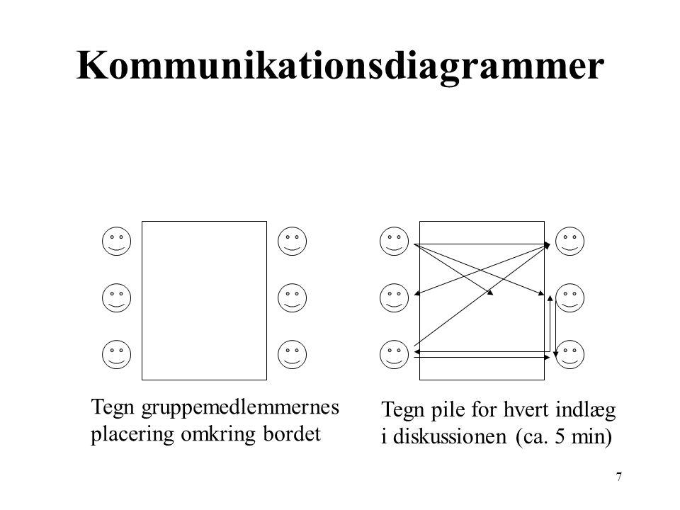7 Kommunikationsdiagrammer Tegn gruppemedlemmernes placering omkring bordet Tegn pile for hvert indlæg i diskussionen (ca.