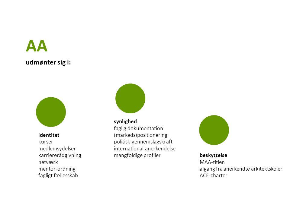 synlighed faglig dokumentation identitet (markeds)positionering kurser politisk gennemslagskraft medlemsydelser international anerkendelse karriererådgivning mangfoldige profiler beskyttelse netværk MAA-titlen mentor-ordning afgang fra anerkendte arkitektskoler fagligt fællesskabACE-charter AA udmønter sig i:
